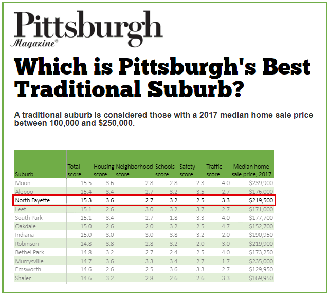 Graphic of Pittsburgh Magazine article naming North Fayette Township 3rd Best Traditional Suburb of